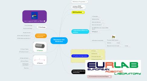 Mind Map: Résistance des Matériaux