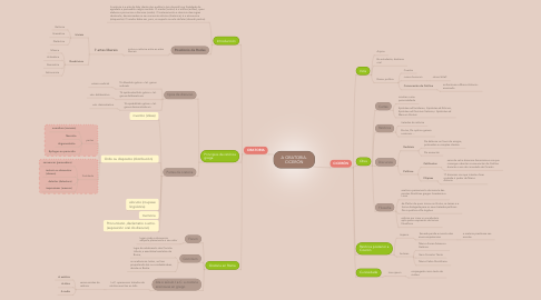 Mind Map: A ORATORIA. CICERÓN