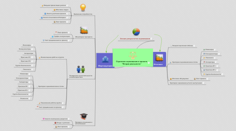 """Mind Map: Стратегии оценивания в проекте """"Вторая реальность"""""""