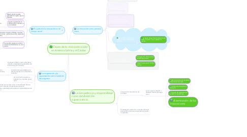 Mind Map: Claves de la innovación social en América Latina y el Caribe