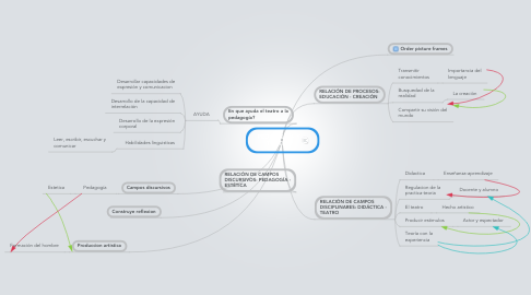 Mind Map: PEDAGOGÍA Y TEATRO