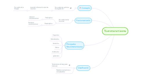 Mind Map: Nuerotransmisores