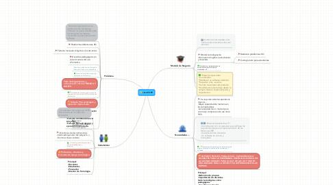 Mind Map: caso OLPC