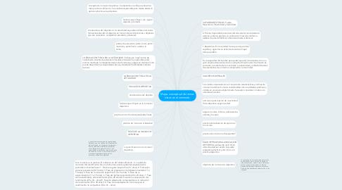 Mind Map: Mapa conceptual de temas vistos en el semestre.