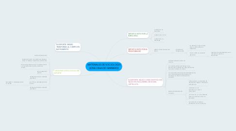 Mind Map: MATERIALES DE SOCIOLOGIA (JOSE IGNACIO BARBERO)