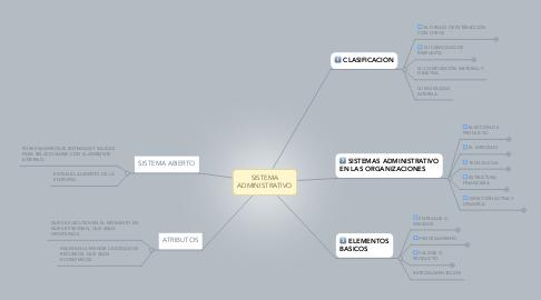 Mind Map: SISTEMA ADMINISTRATIVO