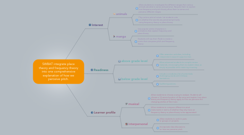 Mind Map: SWBAT integrate place theory and frequency theory into one comprehensive explanation of how we perceive pitch.