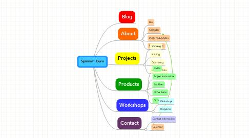 Mind Map: Spinnin' Guru