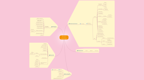 Mind Map: TIC en el Aprendizaje