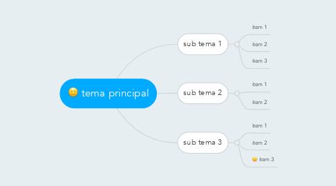 Mind Map: tema principal