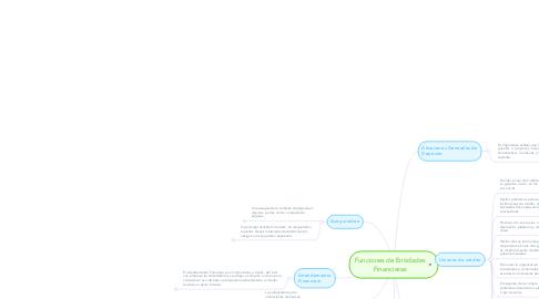 Mind Map: Funciones de Entidades Financieras