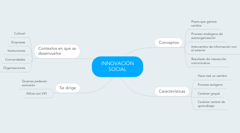 Mind Map: INNOVACIÓN SOCIAL