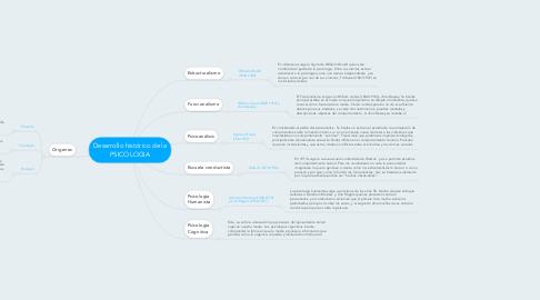 Mind Map: Desarrollo histórico de la PSICOLOGIA