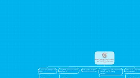 Mind Map: Reflexiones estratégicas sobre la innovación en el campo social