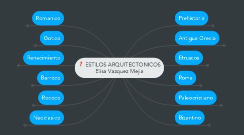 Mind Map: ESTILOS ARQUITECTONICOS Elisa Vazquez Mejia