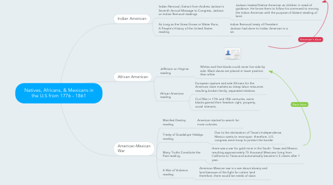 Mind Map: Natives, Africans, & Mexicans in the U.S from 1776 - 1861