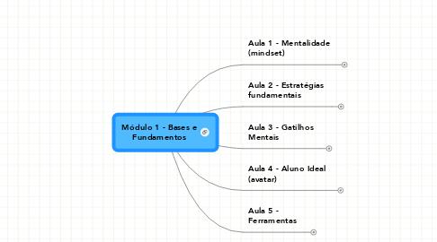 Mind Map: Módulo 1 - Bases e Fundamentos