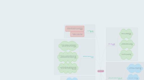 Mind Map: أنواع الجرائم