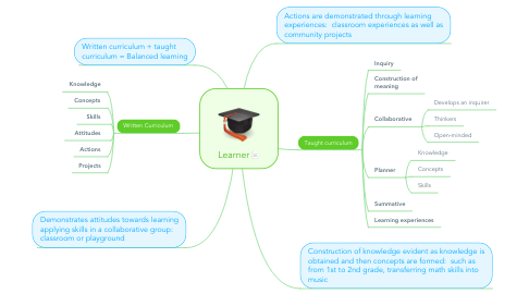 Mind Map: Learner