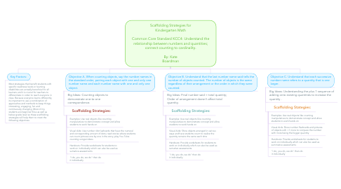 Mind Map: Scaffolding Strategies for Kindergarten Math  Common Core Standard KCC4: Understand the relationship between numbers and quantities; connect counting to cardinality.  By: Kate Boardman