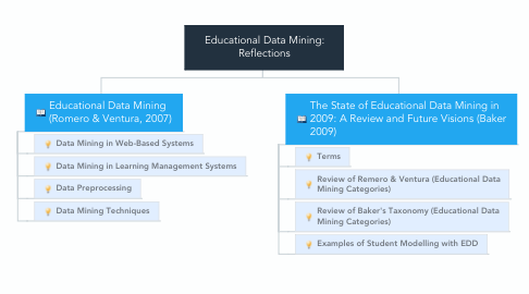 Mind Map: Educational Data Mining: Reflections