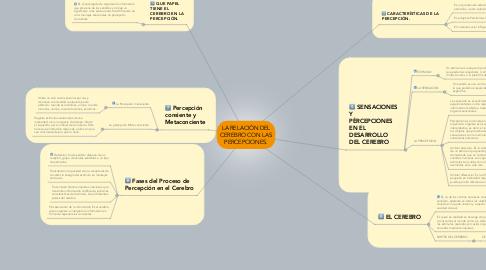 Mind Map: LA RELACIÓN DEL CEREBRO CON LAS PERCEPCIONES.