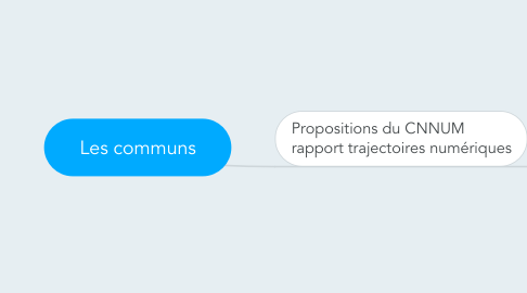 Mind Map: Les communs