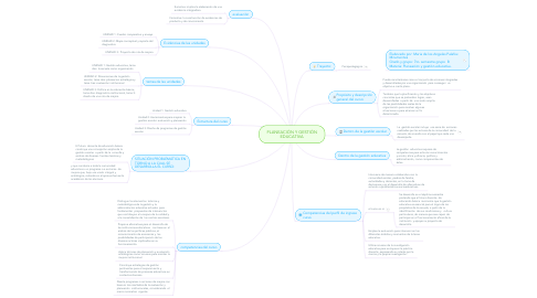 Mind Map: PLANEACIÒN Y GESTIÓN EDUCATIVA