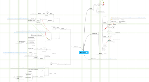 Mind Map: Zikula for users