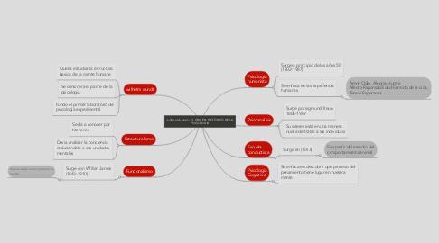 Mind Map: EL ORIGEN HISTÓRICO DE LA PSICOLOGIA