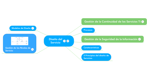 Mind Map: Diseño del Servicio