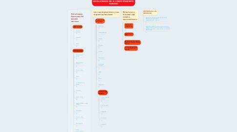 Mind Map: PROCESOS Y SISTEMAS BIOLÓGICOS INVOLUCRADOS EN EL COMPORTAMIENTO HUMANO