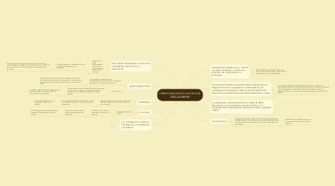 Mind Map: INVESTIGACION CUALITATIVA (DESLAURIERS)