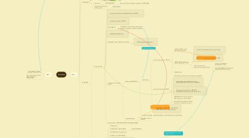 Mind Map: Auxinas