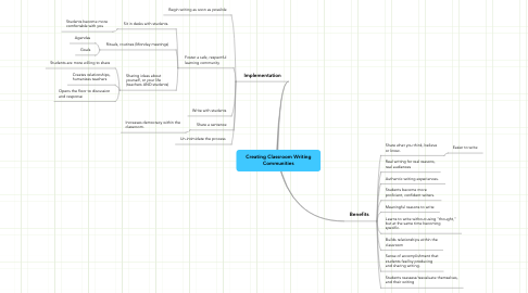 Mind Map: Creating Classroom Writing Communities
