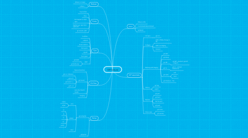 Mind Map: GIT lecture