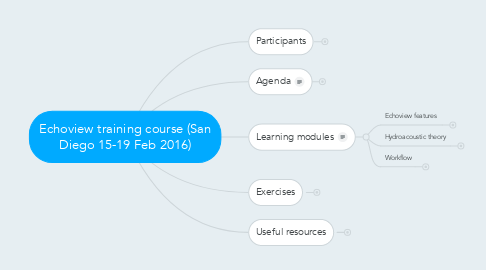 Mind Map: Echoview training course (San Diego 15-19 Feb 2016)
