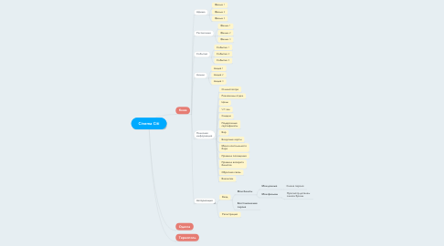 Mind Map: Cinema Citi