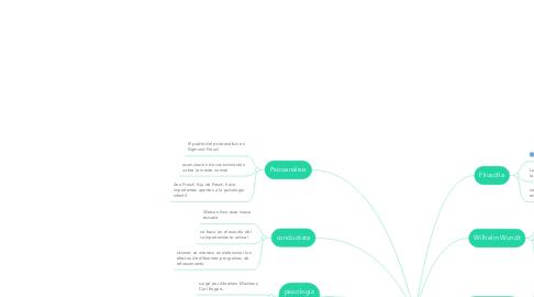 Mind Map: Origen de la Psicologia