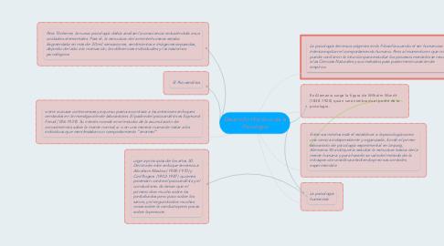 Mind Map: Desarrollo Histórico de la Psicología