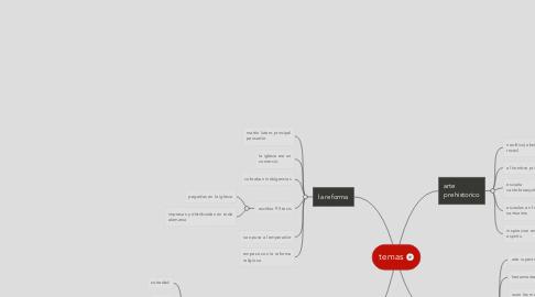 Mind Map: temas