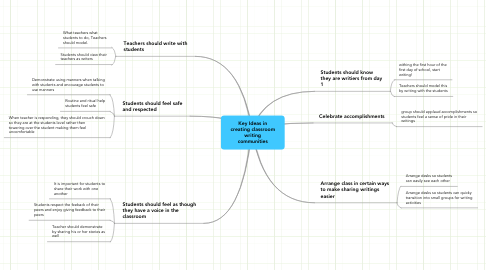 Mind Map: Key Ideas in creating classroom writing communities