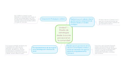 Mind Map: Unidad 1 - Diseño de estrategias desde la acción psicosocial en la comunidad