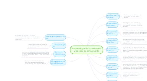 Mind Map: Epistemología del conocimiento y los tipos de conocimiento