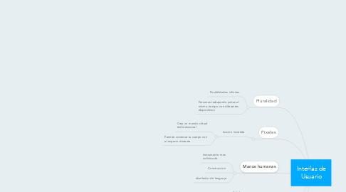 Mind Map: Interfaz de Usuario