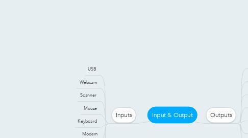 Mind Map: Input & Output