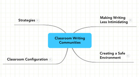 Mind Map: Classroom Writing Communities