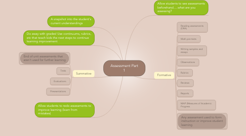 Mind Map: Assessment Part 1