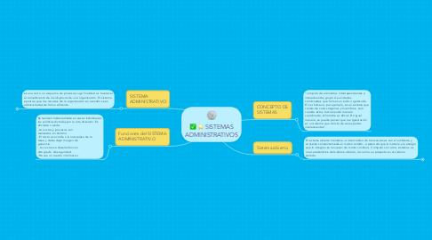 Mind Map: SISTEMAS ADMINISTRATIVOS