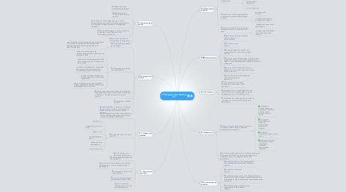 Mind Map: Модный дом «Вектор 21»